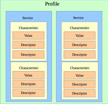 profile gatt